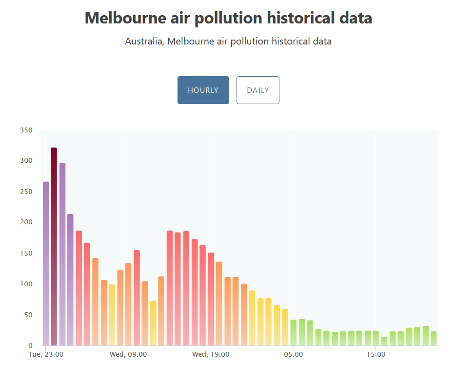 Air Quality Index, Melbourne, 14.01.-16.01.2020