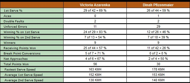 Tennis Statistiken